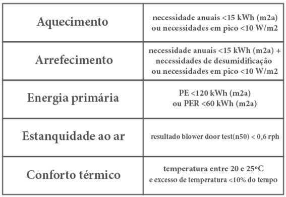 associac%cc%a7a%cc%83o-passivhaus-portugal-2